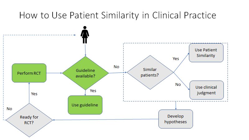 AI in Psychiatry: Patient Similarity in Clinical Practice